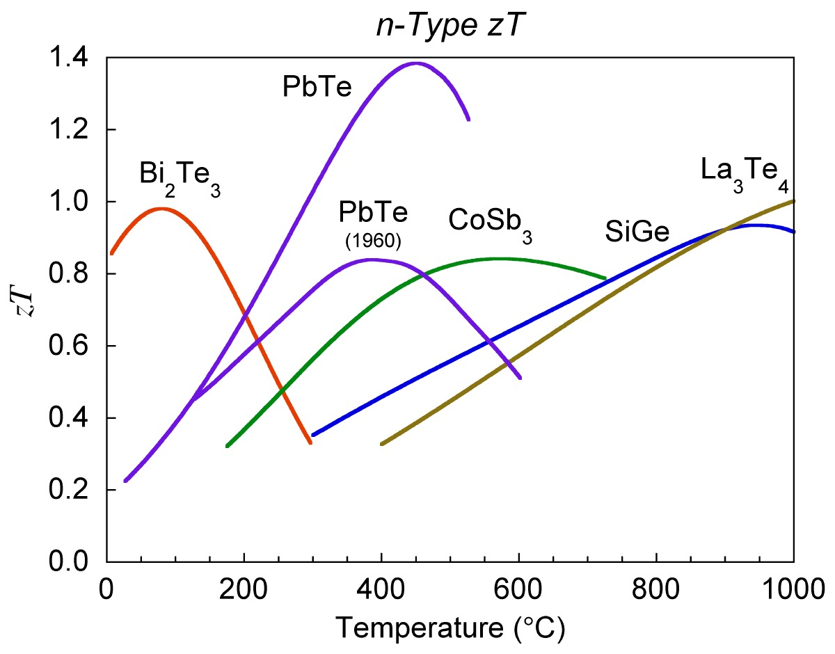 Thermoelectric zt